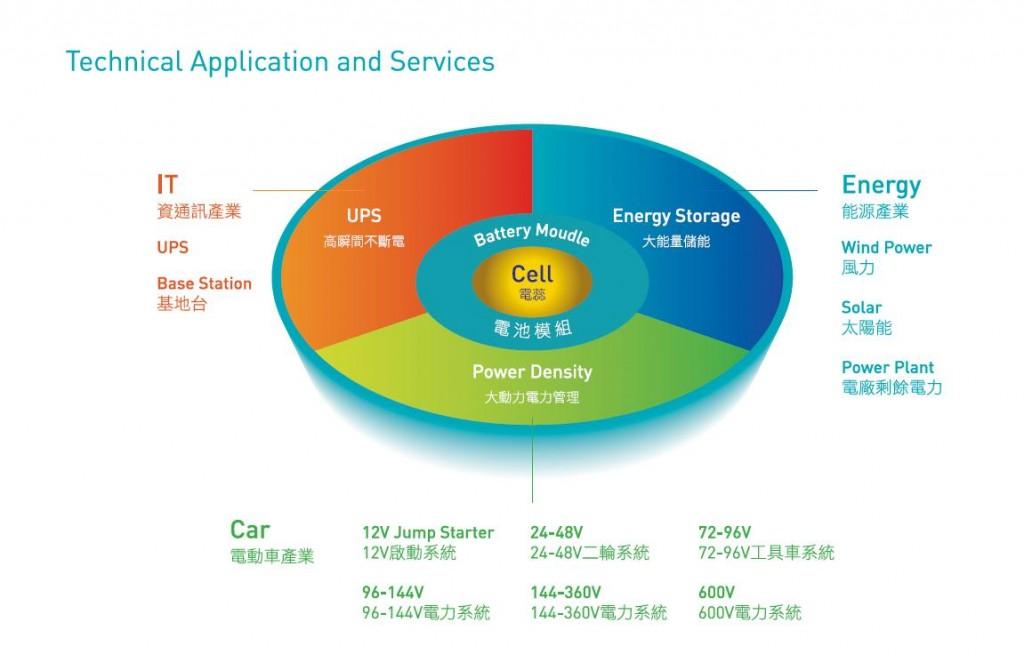 鋰鐵電池應用表