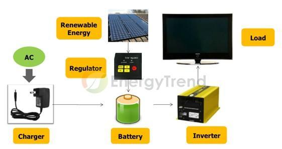 完整綠色儲能系統能源搭配